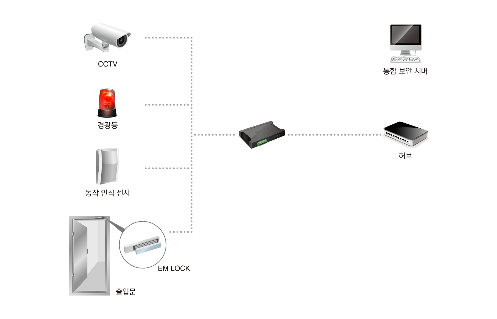 remote security camera management system