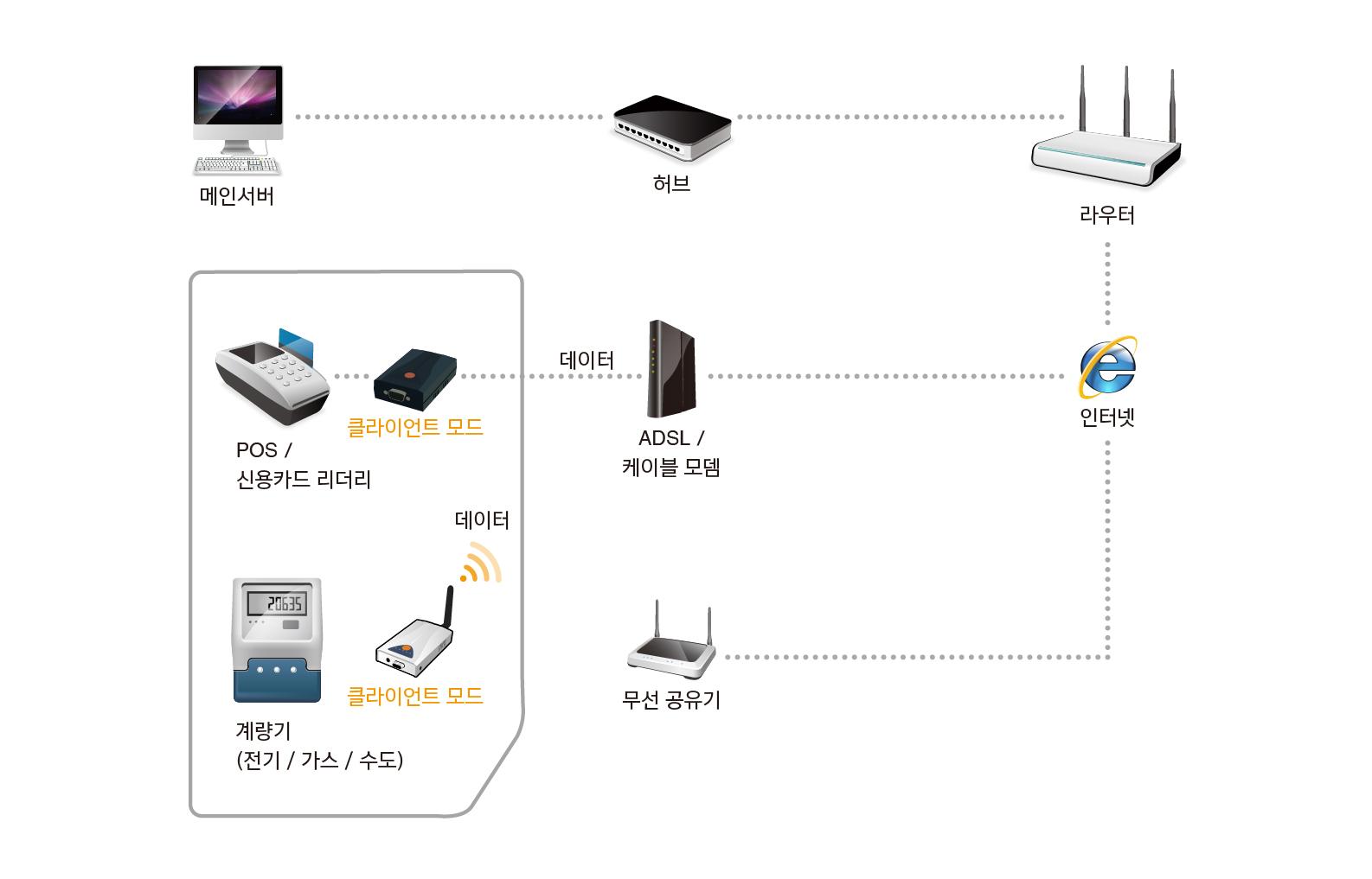 Ip Cctv Diagram Smart Wiring Diagrams Uc194 Ub0b4 Uc2dc Uc2a4 Ud15c Uc8fc U3163 Uae30 Ud0c0 Uc751 Uc6a9 Ubd84 Uc57c Eztcp Uc77c Ubc18 Uad6c Uc131 Ub3c4 Cameras